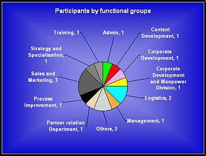 Excel Course Participant's Profile 3