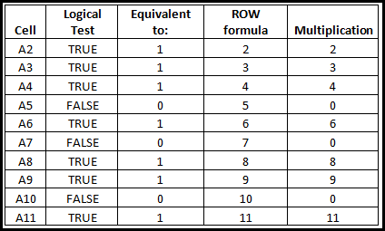 blank row multiplication