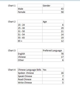 customer_dashboard_chart_data
